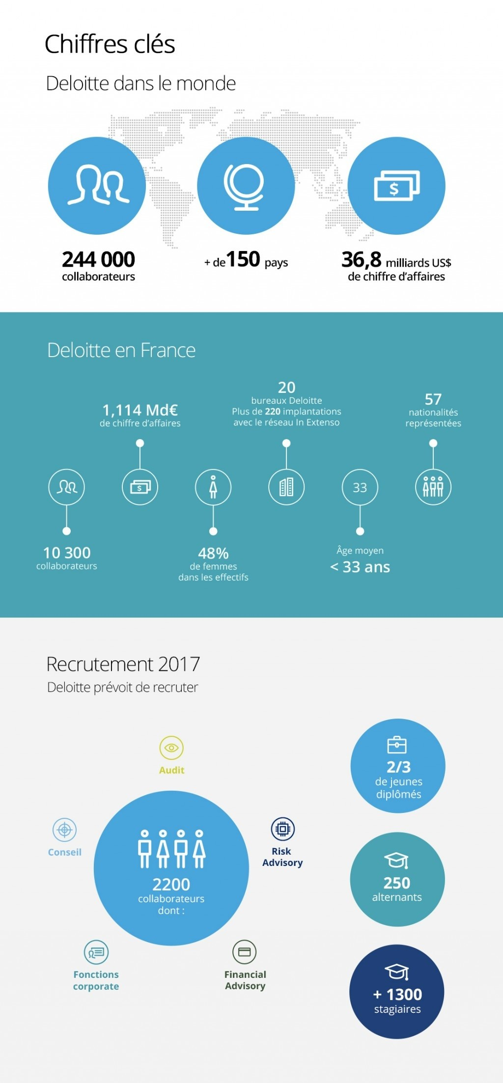 Deloitte France en 1 minute