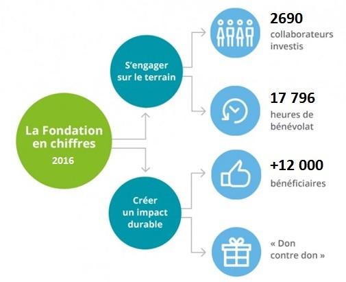 fondation deloitte 2016