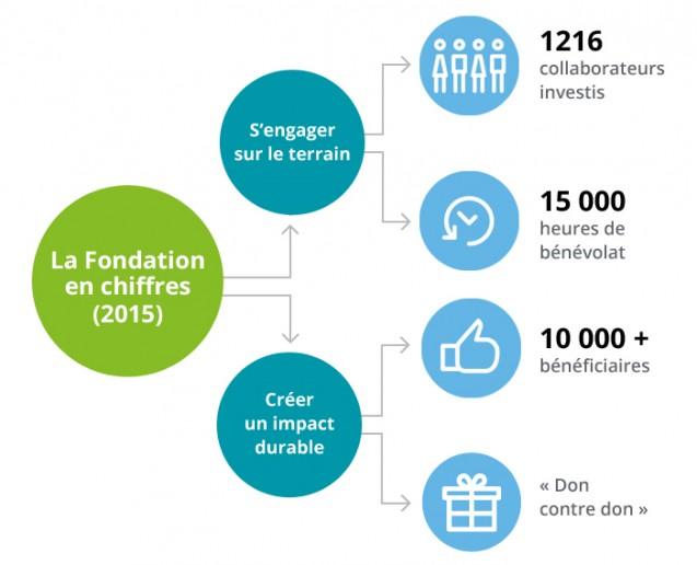 fondation-deloitte