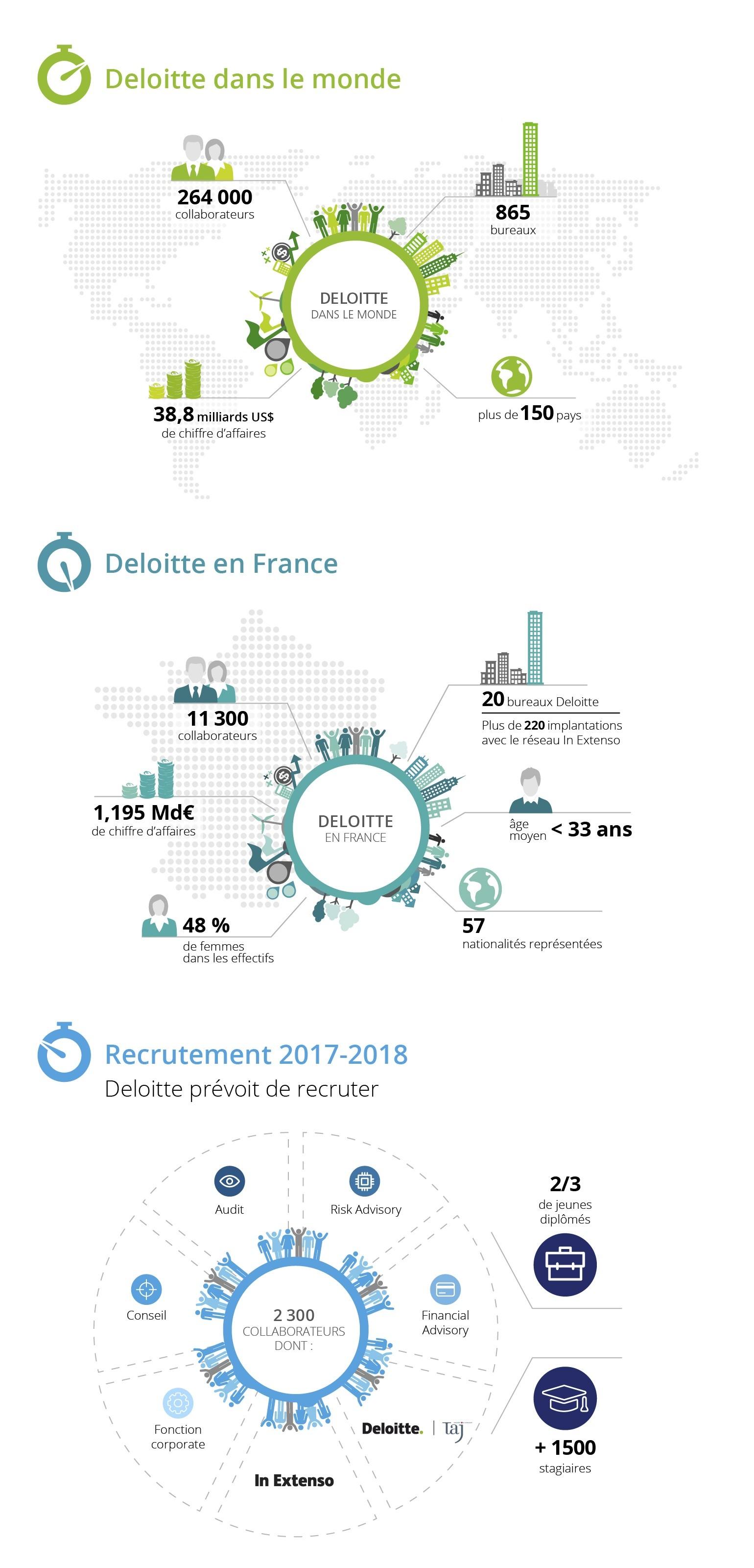 Infographie Deloitte Recrute