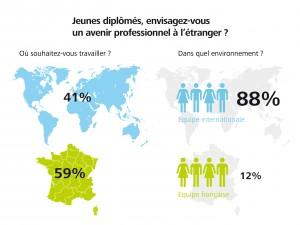 Jeunes diplômés, où envisagez-vous un avenir professionnel ?