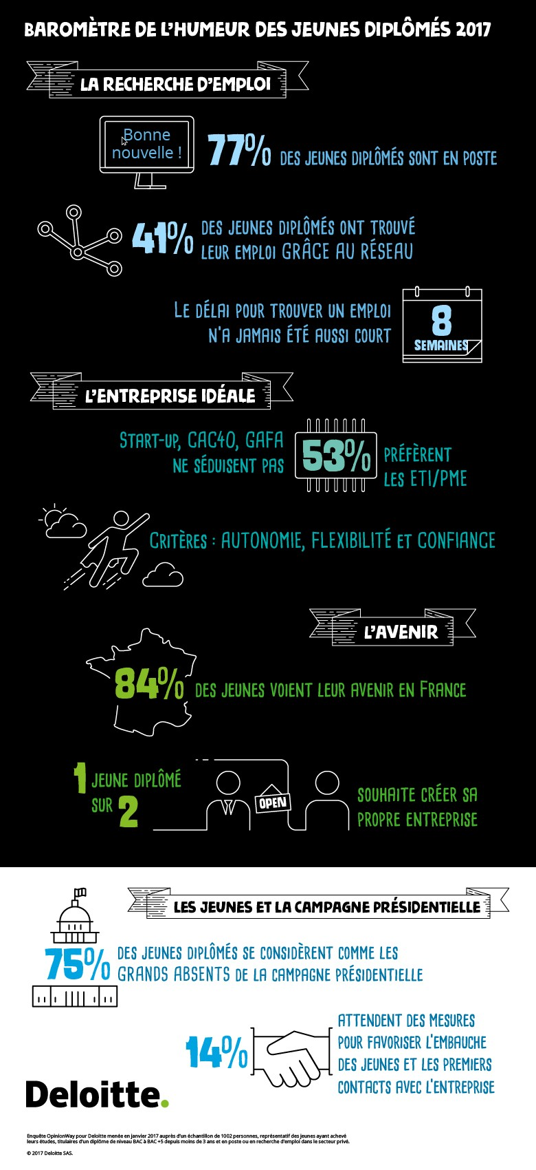 infographie Barometre JD Deloitte 2017