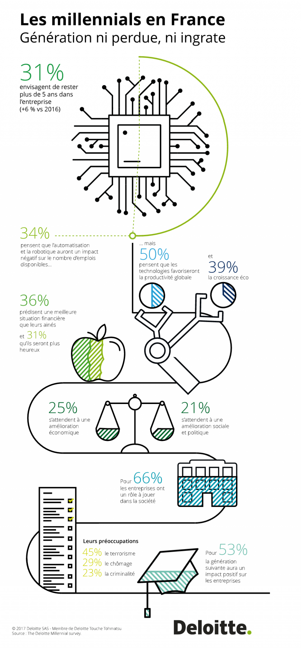 infographie millennials deloitte