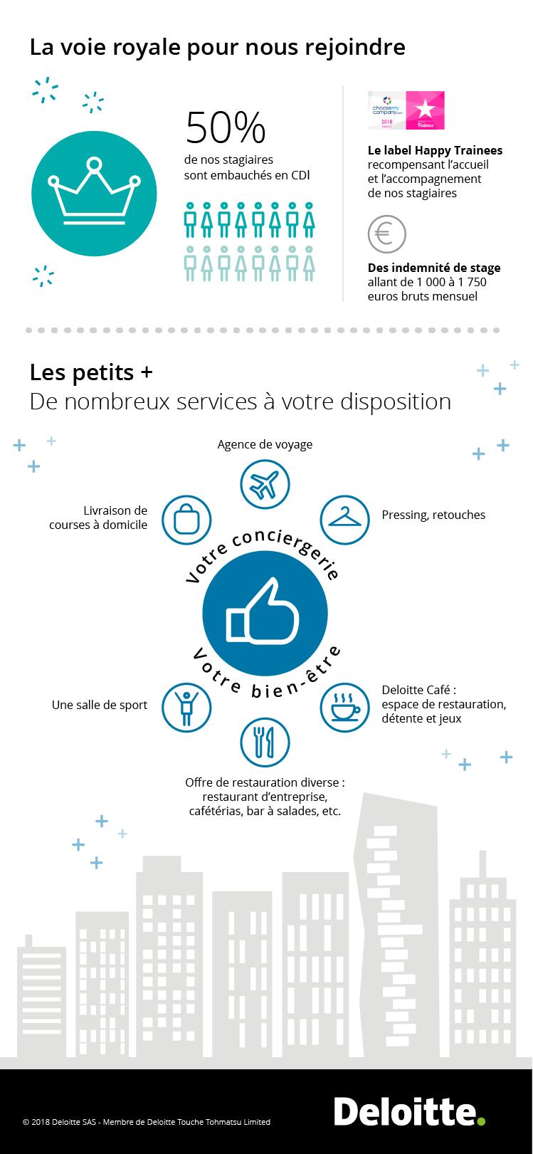 Infographie votre stage Deloitte
